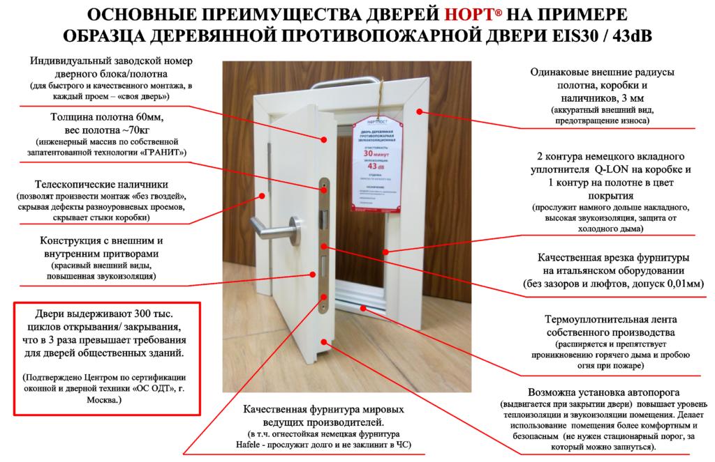 Преимущества дверей НОРТ на примере